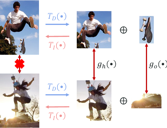 Figure 3 for HOI Analysis: Integrating and Decomposing Human-Object Interaction