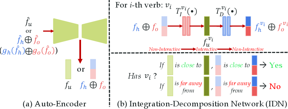 Figure 4 for HOI Analysis: Integrating and Decomposing Human-Object Interaction