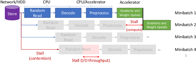 Figure 2 for Clairvoyant Prefetching for Distributed Machine Learning I/O
