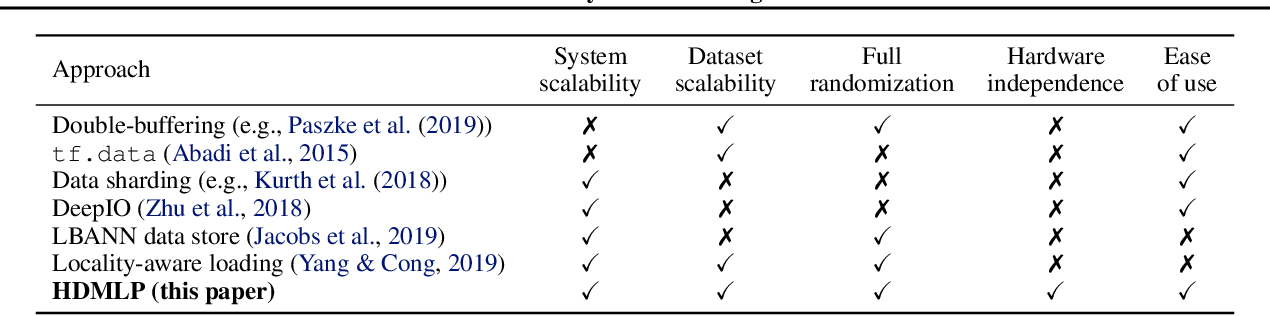 Figure 1 for Clairvoyant Prefetching for Distributed Machine Learning I/O