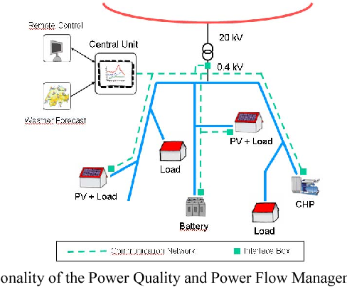 Fig. 1. Functionality of the Power Quality and Power Flow Management System PoMS