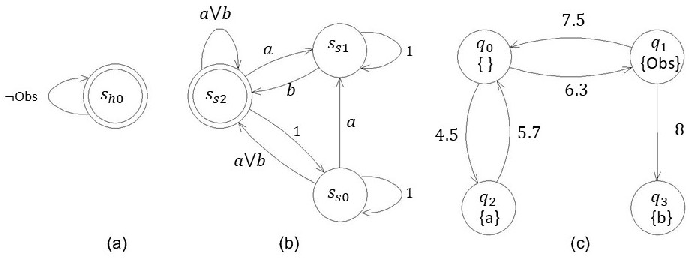 Figure 2 for Receding Horizon Control Based Online Motion Planning with Partially Infeasible LTL Specifications