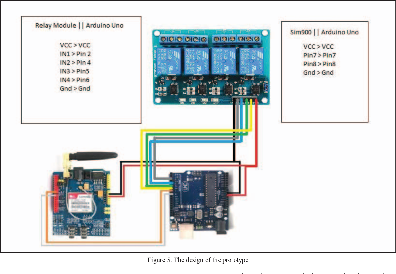 Figure 5 from Electrical appliances control prototype by using GSM