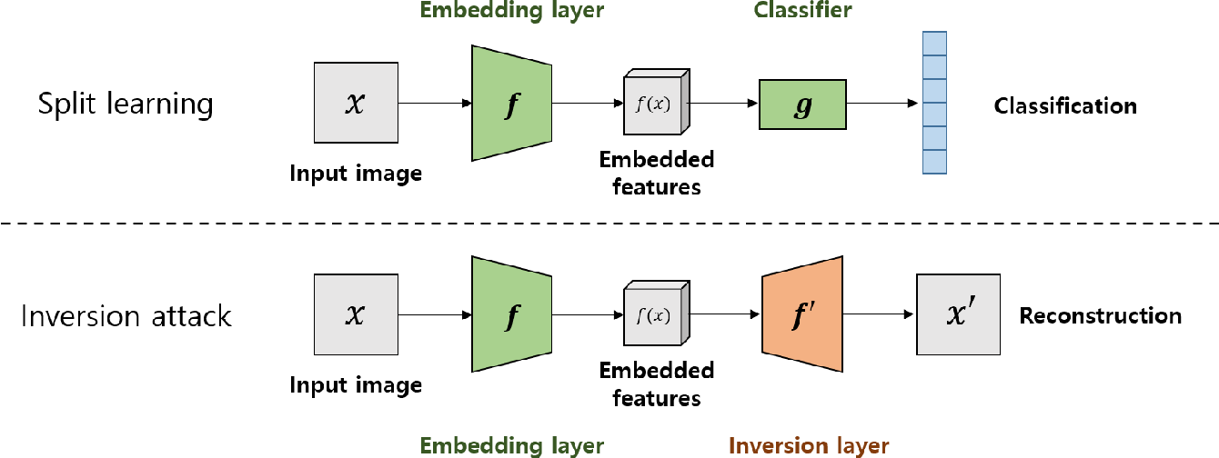 Figure 3 for Multiple Classification with Split Learning