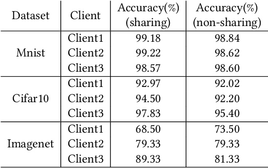 Figure 2 for Multiple Classification with Split Learning