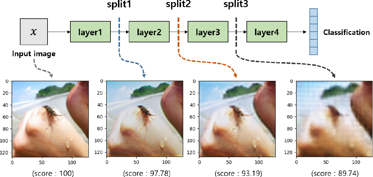 Figure 4 for Multiple Classification with Split Learning
