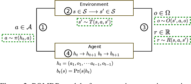 Figure 2 for pomdp_py: A Framework to Build and Solve POMDP Problems