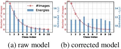 Figure 1 for Energy Aligning for Biased Models
