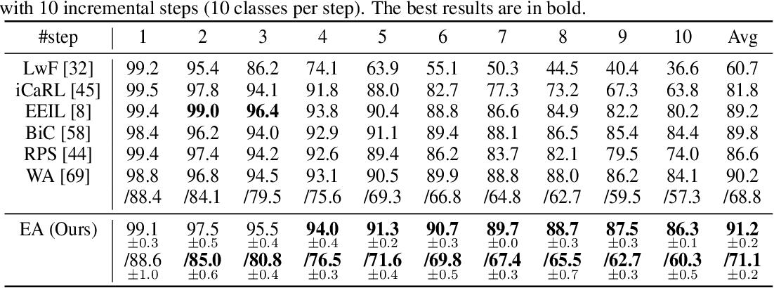 Figure 2 for Energy Aligning for Biased Models