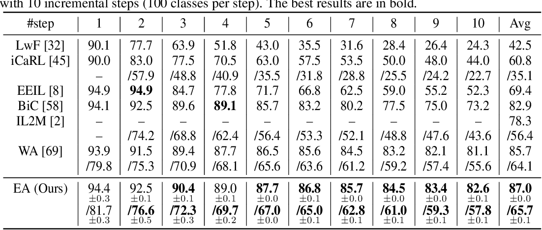 Figure 3 for Energy Aligning for Biased Models