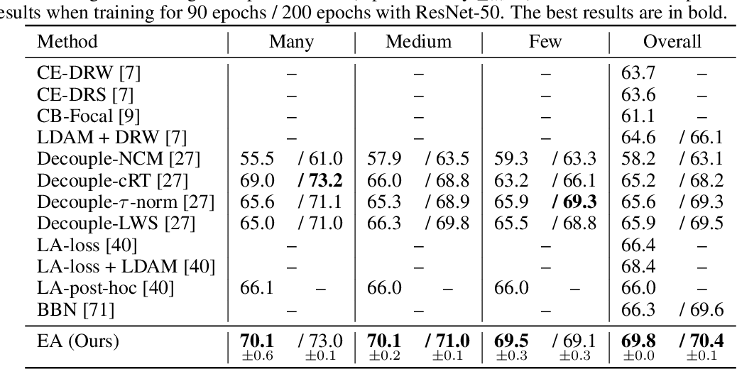 Figure 4 for Energy Aligning for Biased Models