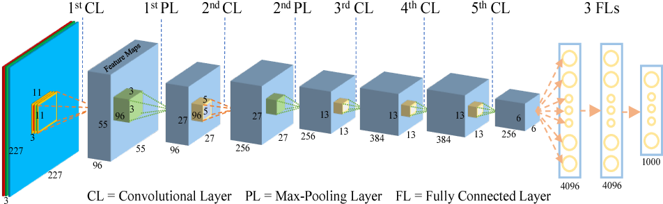 Figure 1 for How convolutional neural network see the world - A survey of convolutional neural network visualization methods