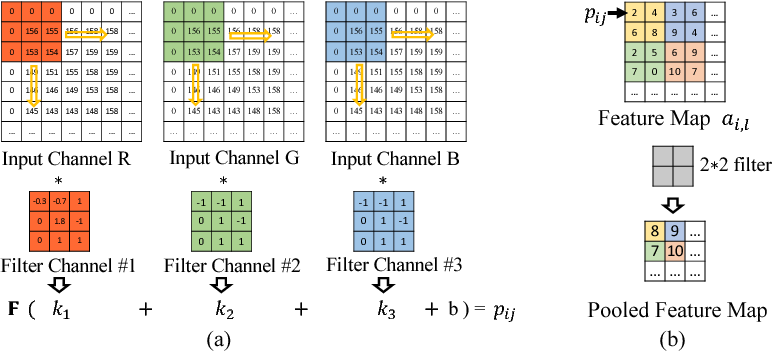 Figure 3 for How convolutional neural network see the world - A survey of convolutional neural network visualization methods