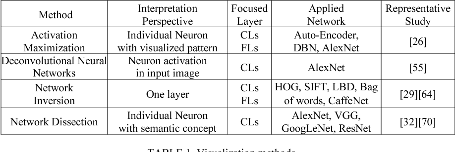 Figure 2 for How convolutional neural network see the world - A survey of convolutional neural network visualization methods