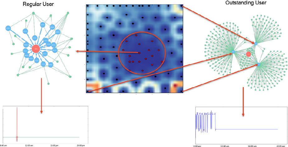 Figure 2 for Visual Analytics of Movement Pattern Based on Time-Spatial Data: A Neural Net Approach