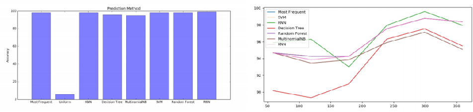 Figure 3 for Visual Analytics of Movement Pattern Based on Time-Spatial Data: A Neural Net Approach