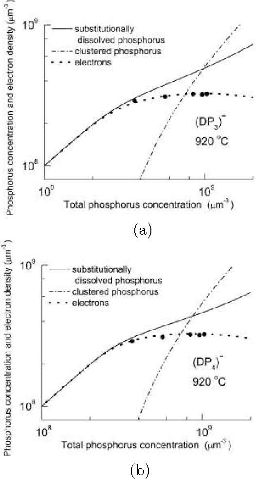 Figure 4 From Clustering Of Phosphorus Atoms In Silicon Semantic