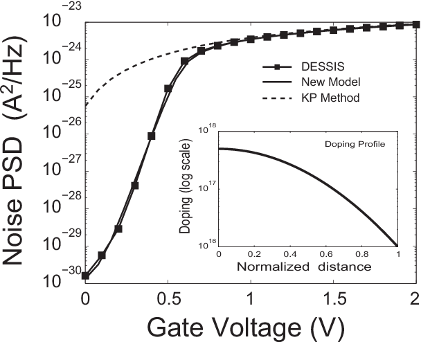 PDF] Compact Modeling of Noise in Nonuniform Channel MOSFET