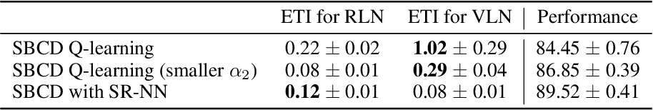 Figure 4 for Towards a practical measure of interference for reinforcement learning