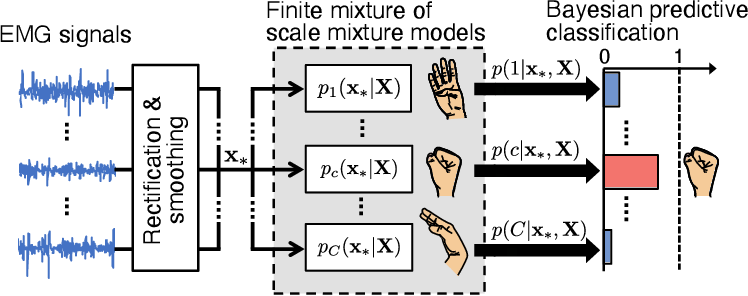 Figure 1 for EMG Pattern Recognition via Bayesian Inference with Scale Mixture-Based Stochastic Generative Models