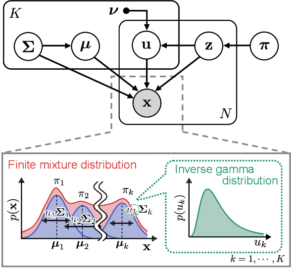 Figure 3 for EMG Pattern Recognition via Bayesian Inference with Scale Mixture-Based Stochastic Generative Models