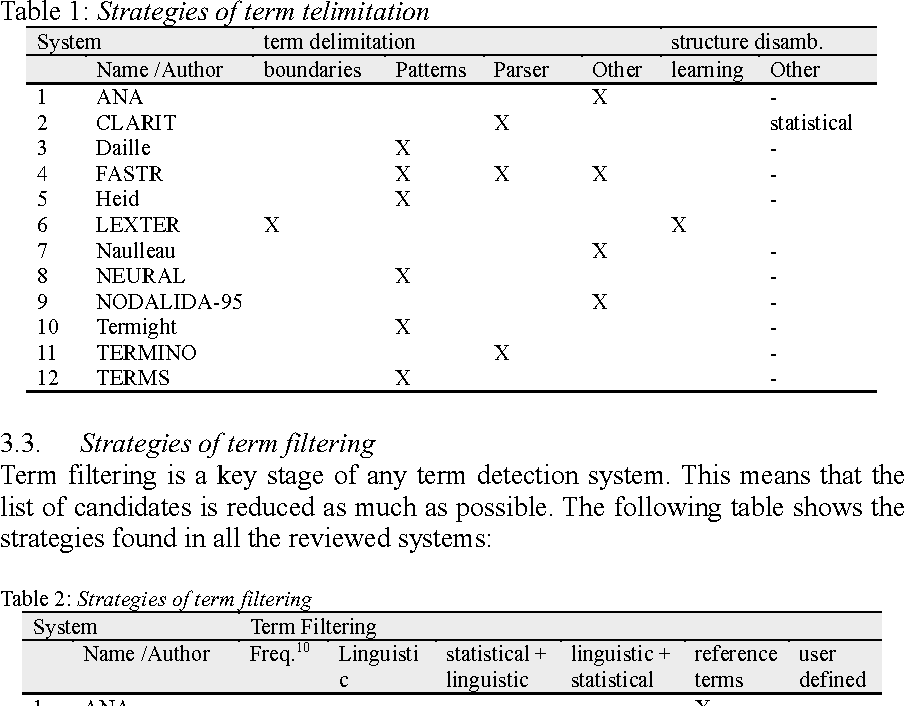 Table 1: Strategies of term telimitation