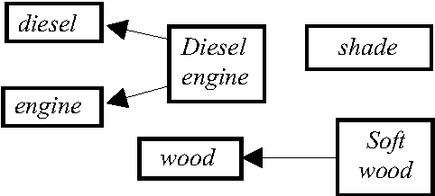 Figure 1 Term candidates interpretatio