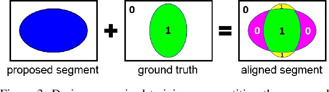 Figure 4 for SegSort: Segmentation by Discriminative Sorting of Segments