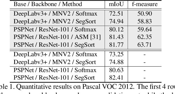Figure 2 for SegSort: Segmentation by Discriminative Sorting of Segments