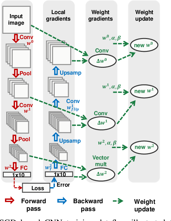 Figure 1 for Automatic Compiler Based FPGA Accelerator for CNN Training