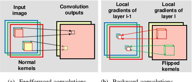 Figure 3 for Automatic Compiler Based FPGA Accelerator for CNN Training