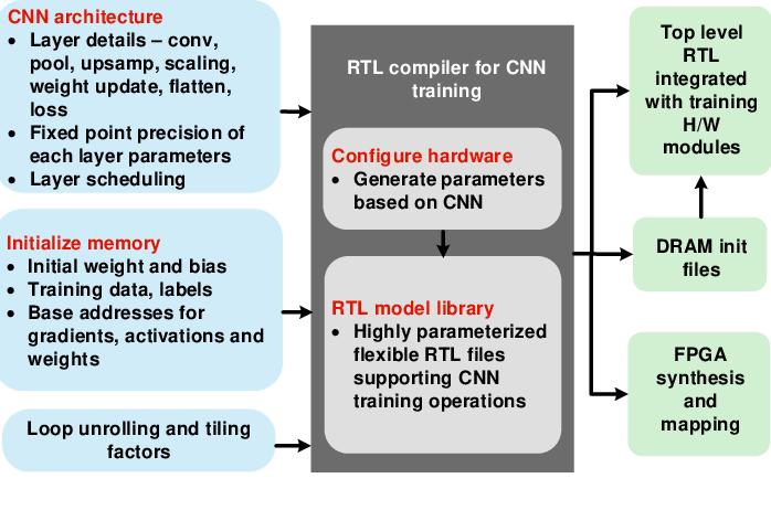 Figure 4 for Automatic Compiler Based FPGA Accelerator for CNN Training