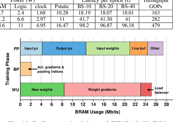 Figure 2 for Automatic Compiler Based FPGA Accelerator for CNN Training