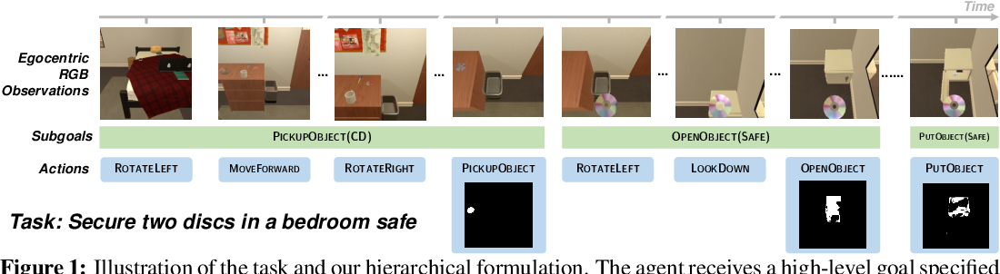 Figure 1 for A Persistent Spatial Semantic Representation for High-level Natural Language Instruction Execution