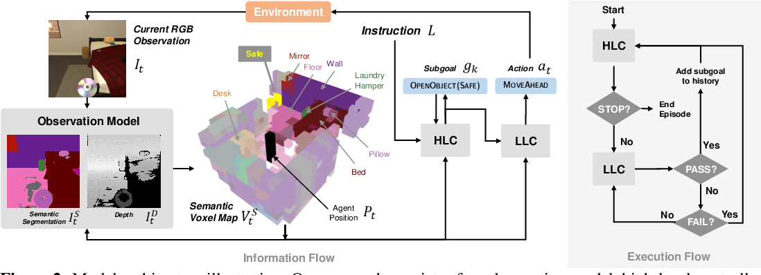 Figure 3 for A Persistent Spatial Semantic Representation for High-level Natural Language Instruction Execution