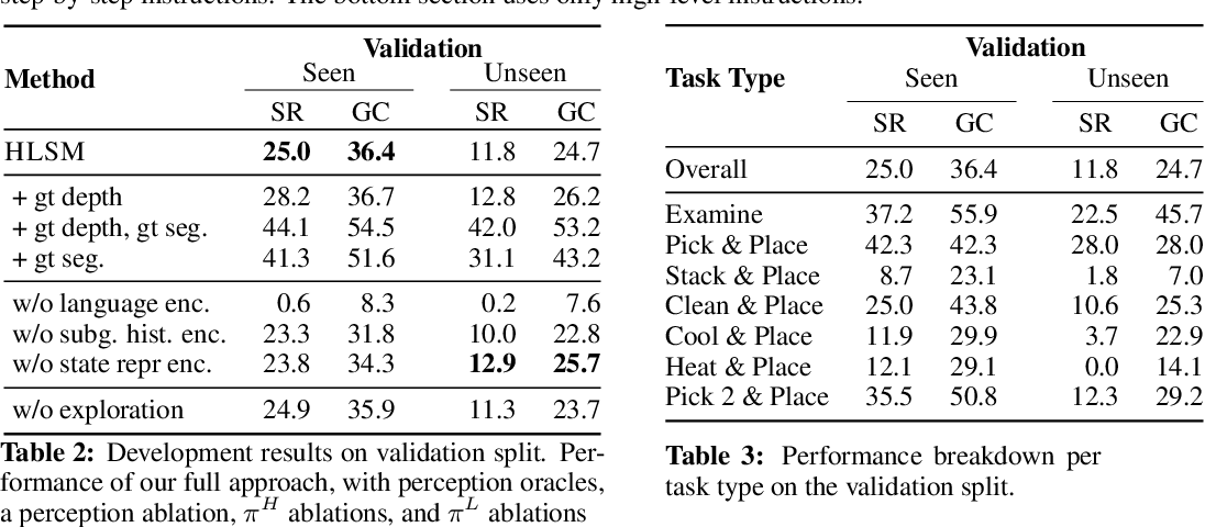 Figure 4 for A Persistent Spatial Semantic Representation for High-level Natural Language Instruction Execution