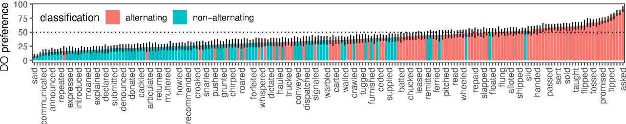 Figure 1 for Investigating representations of verb bias in neural language models