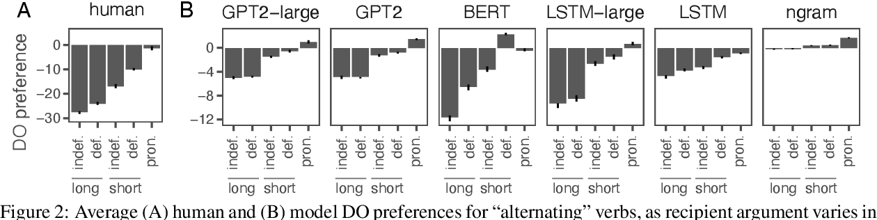 Figure 3 for Investigating representations of verb bias in neural language models