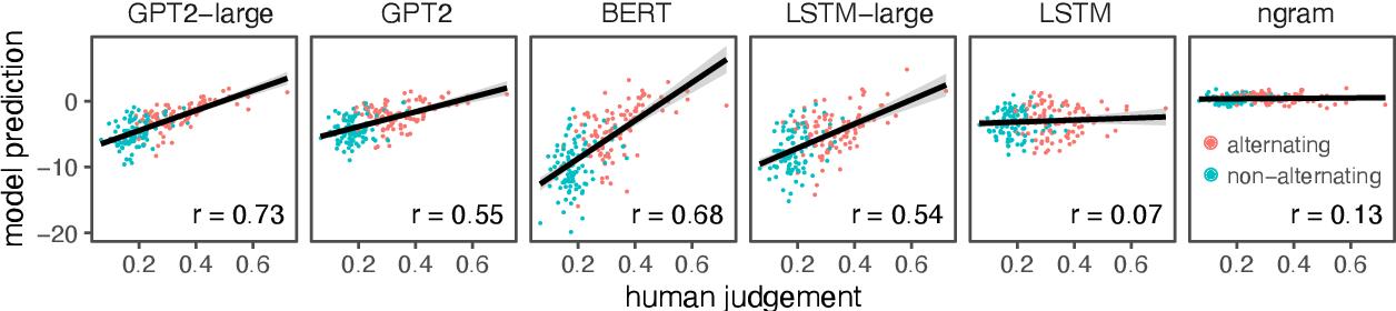 Figure 4 for Investigating representations of verb bias in neural language models