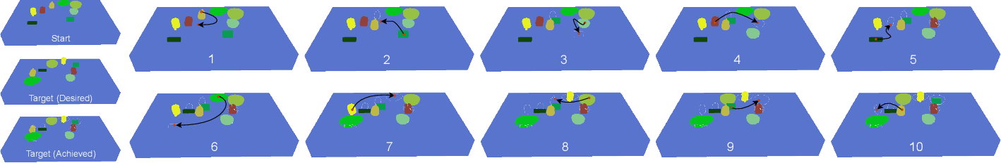 Figure 3 for NeRP: Neural Rearrangement Planning for Unknown Objects