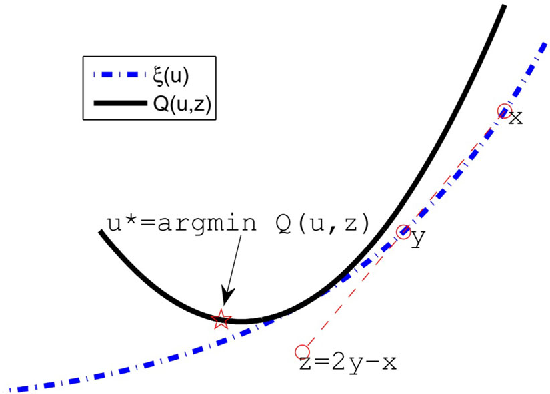 Figure 1 for Proximal gradient method for huberized support vector machine