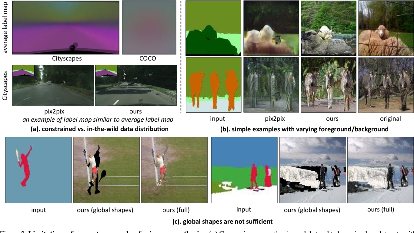 Figure 2 for Shapes and Context: In-the-Wild Image Synthesis & Manipulation