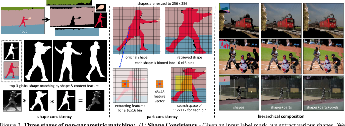 Figure 4 for Shapes and Context: In-the-Wild Image Synthesis & Manipulation