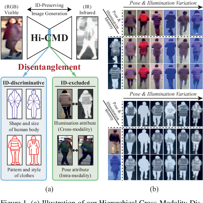 Figure 1 for Hi-CMD: Hierarchical Cross-Modality Disentanglement for Visible-Infrared Person Re-Identification