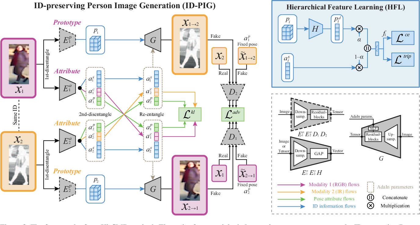 Figure 3 for Hi-CMD: Hierarchical Cross-Modality Disentanglement for Visible-Infrared Person Re-Identification
