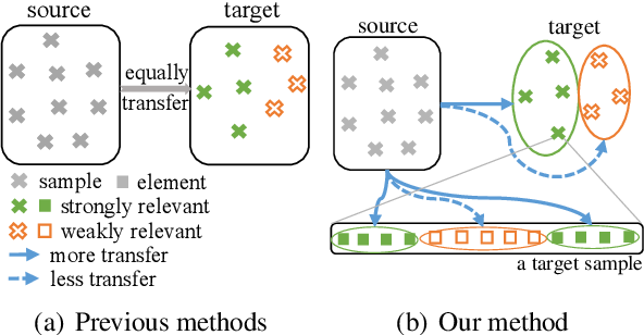 Figure 2 for Fine-grained Knowledge Fusion for Sequence Labeling Domain Adaptation
