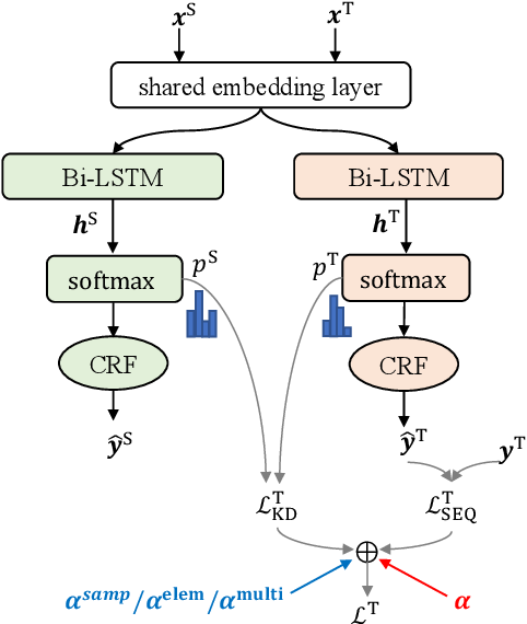 Figure 3 for Fine-grained Knowledge Fusion for Sequence Labeling Domain Adaptation