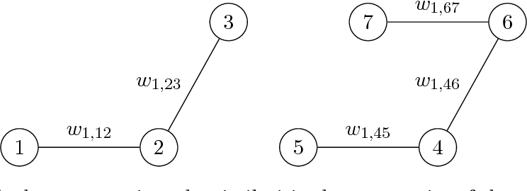 Figure 3 for Provable Convex Co-clustering of Tensors