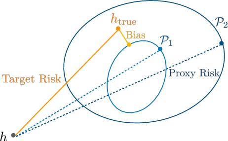 Figure 1 for Estimating Generalization under Distribution Shifts via Domain-Invariant Representations