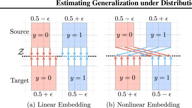 Figure 3 for Estimating Generalization under Distribution Shifts via Domain-Invariant Representations